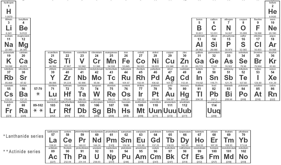 Periodic Table periodic table jpg : Periodic Table Review - SSC Chemistry