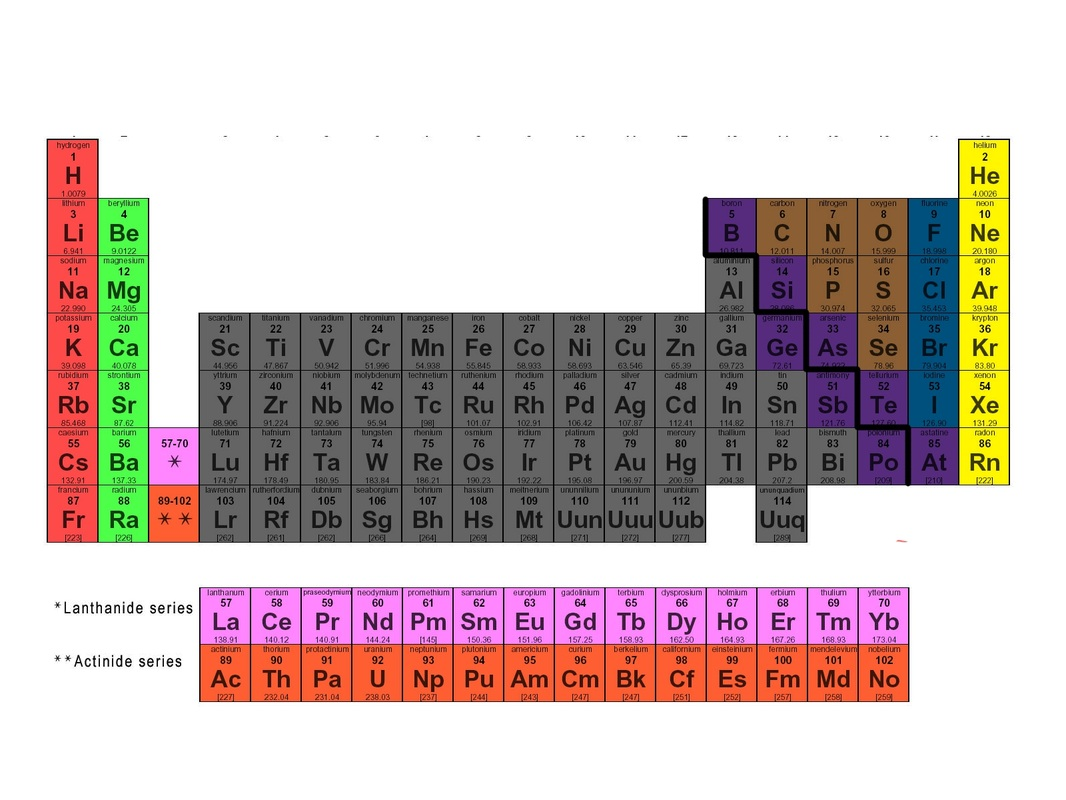Periodic table review ssc chemistry group 1a alkali metals group 2a alkaline earth metals group 3b 2b transition metals stair step in groups 3a 6a metalloids group 7a halogens urtaz Image collections
