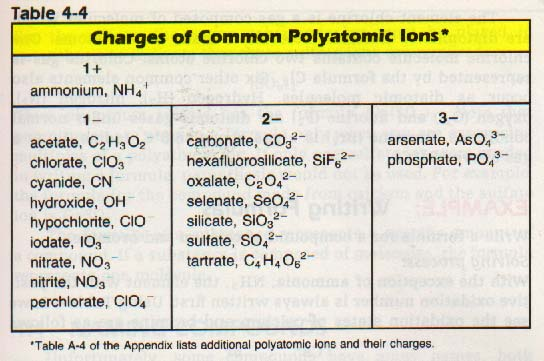 Monoatomic And Polyatomic Ions Ssc Chemistry