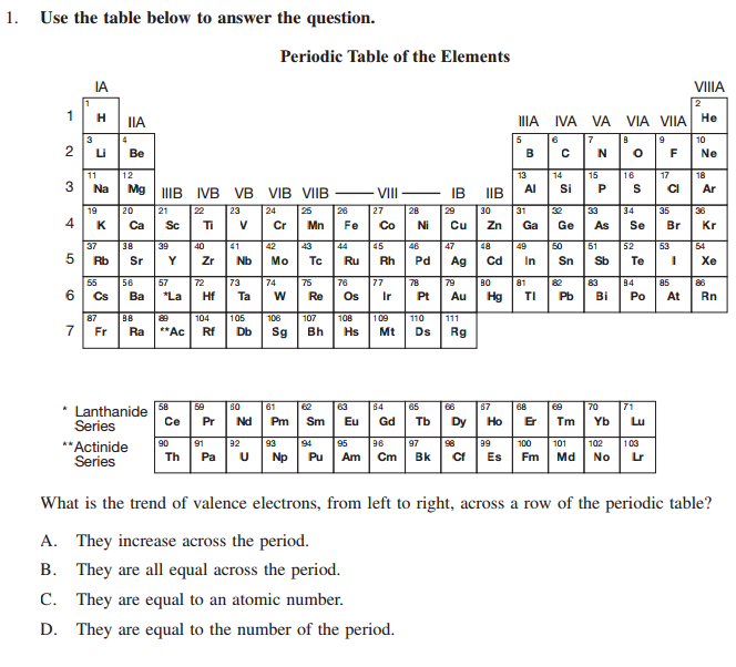 Periodic table review ssc chemistry blank periodic table urtaz Gallery