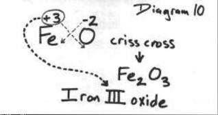 writing formulas criss cross method Criss cross method in ionic bonds showing top 8 worksheets in the category - criss cross method in ionic bonds once you find your worksheet, just click on the open.